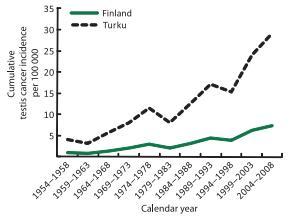 Grafische Darstellung des Anstieges von Hodenkrebs in Finnland