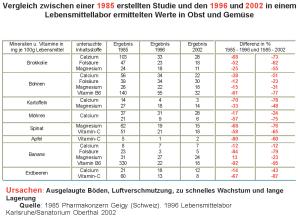 Tabelle Nährstoffverlust Obst und Gemüse bis 2002