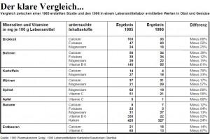 Tablle Nährstoffverluste Obst und Gemüse bis 1996